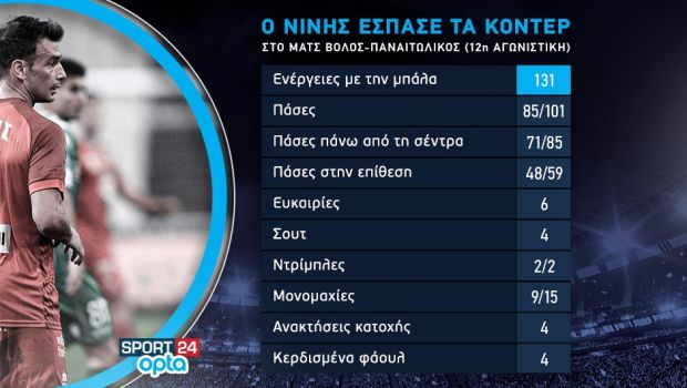 Τα στατιστικά του Νίνη με τη βοήθεια της Opta