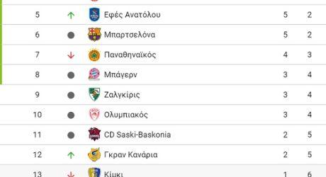 Η κατάταξη της EuroLeague…