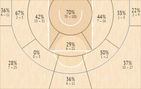 Το Shot Chart του Ρόκας Γιοκουμπάιτις