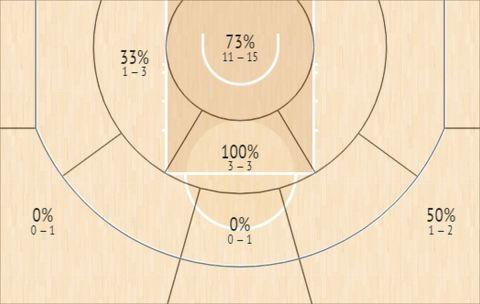 Το Shot Chart του Γιάννη Αντετοκούνμπο στο Game 6 των NBA Finals