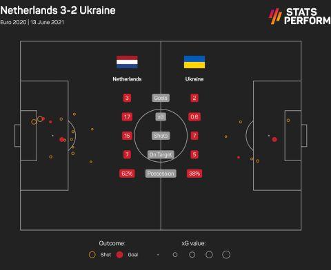 Οι τελικές και τα xGoals από το Ολλανδία - Ουκρανία
