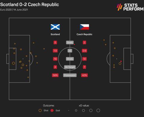 Οι τελικές και τα xGoals από το Σκωτία - Τσεχία