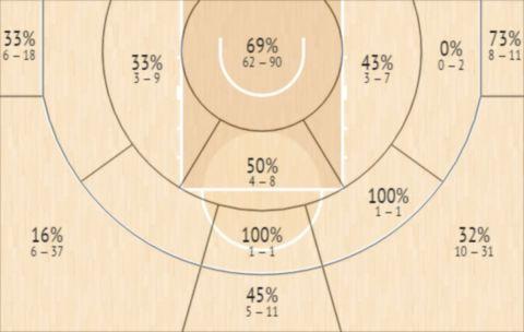 Το Shot Chart του Ισμαΐλ Γουέινραϊτ