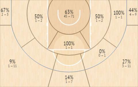 Το Shot Chart του Ούσμαν Γκαρούμπα