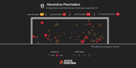 Οι επιδόσεις του Πασχαλάκη στις τελικές που αντιμετώπισε στη φετινή Super League Interwetten