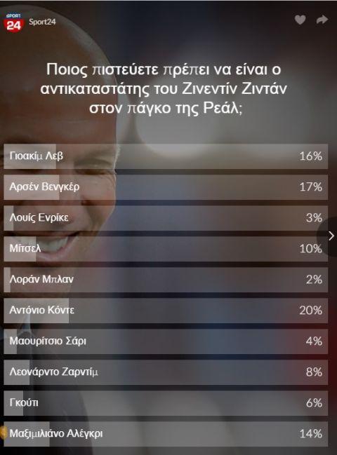Ψηφοφορία τέλος: Αυτόν ψηφίσατε για διάδοχο του Ζινεντίν Ζιντάν!