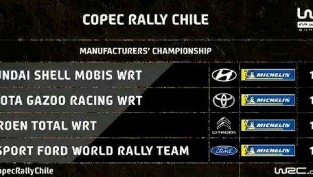 Ράλι Χιλής: Τάνακ δια περιπάτου - WRC