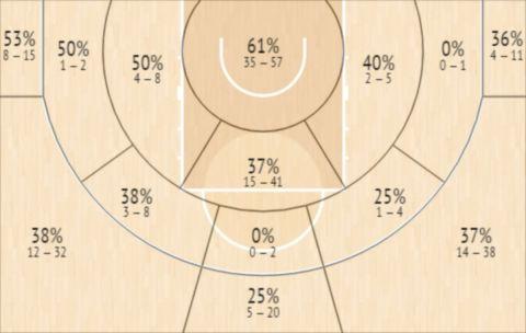 Το Shot Chart του Τόμας Γουόκαπ στην EuroLeague την σεζόν 2020/21