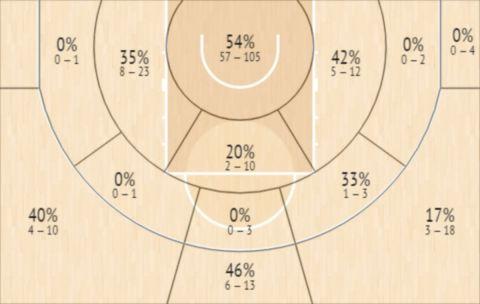 Το Shot Chart του Άριελ Χουκπόρτι