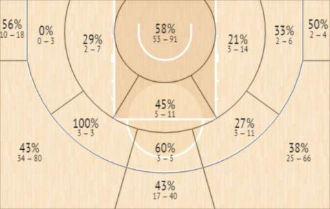 Το Shot Chart του Ματ Μόμπλεϊ