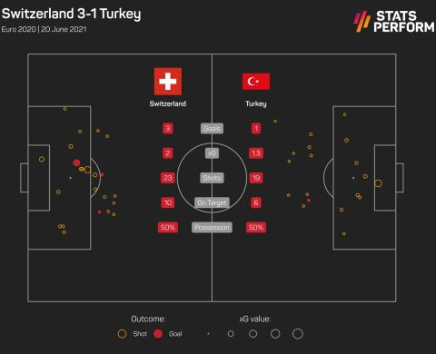 Οι τελικές και τα expected goals στο Ελβετία - Τουρκία 3-1