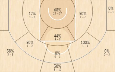 Το Shot Chart του Γιάννη Αντετοκούνμπο τον Δεκέμβριο
