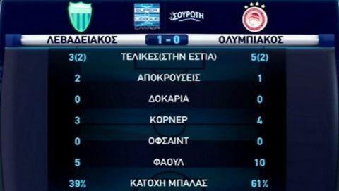 Σκόνταψε στη Λιβαδειά ο Ολυμπιακός, 1-1 με τον Λεβαδειακό