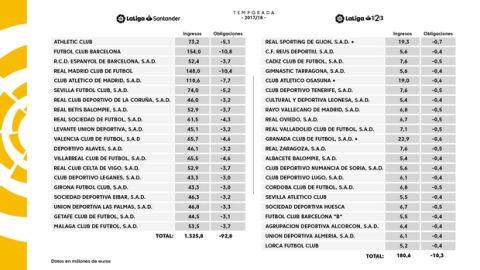 Primera Division: 1,3 δις ευρώ από τα τηλεοπτικά δικαιώματα της σεζόν 2017-2018