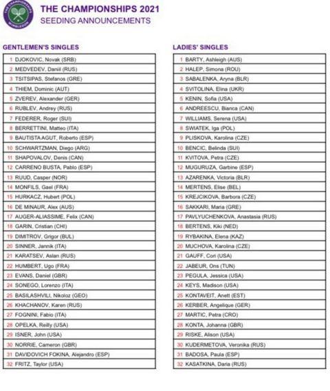 Wimbledon: Στο Νο3 των seedings ο Τσιτσιπάς, Νο16 η Σάκκαρη