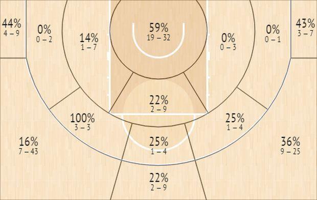 Το Shot Chart του Άαρον Χάρισον