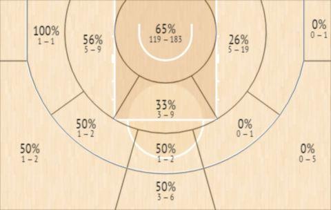 Το Shot Chart του Κρίστιαν Μεκοούλου