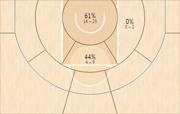 Το Shot Chart του Κώστα Κουφού
