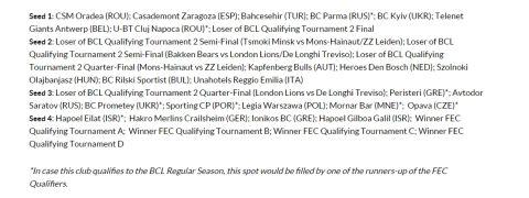 Τα γκρουπ δυναμικότητας του Fiba Europe Cup που συμμετέχει ο Ιωνικός