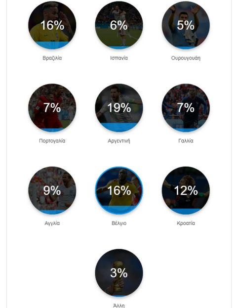 Στην κορυφή του κόσμου η Αργεντινή σύμφωνα με τους αναγνώστες του Sport24.gr