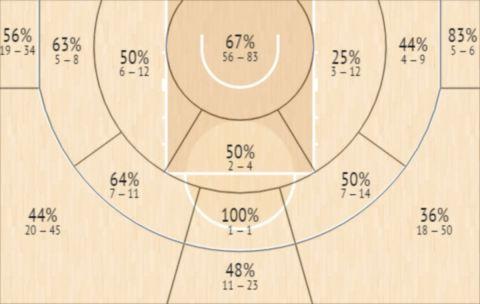 Το Shot Chart του Όμπρεϊ Ντόκινς
