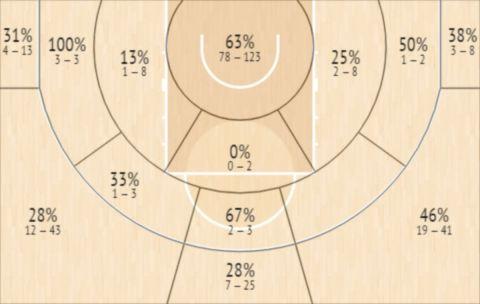 Το Shot Chart του Μάρκο Σιμόνοβιτς