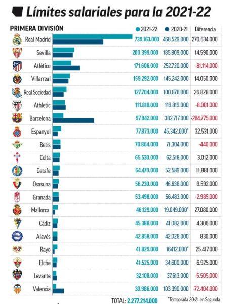 La Liga: Η Ρεάλ έχει 650.000.000 ευρώ υψηλότερο περιθώριο για συμβόλαια από την Μπαρτσελόνα