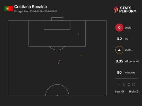 Οι τελικές και τα expected goals του Ρονάλντο στην ήττα της Πορτογαλίας από το Βέλγιο