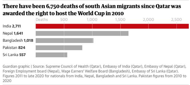 """Guardian: """"Πάνω από 6.500 μετανάστες εργάτες νεκροί στα έργα για το Μουντιάλ του Κατάρ"""""""