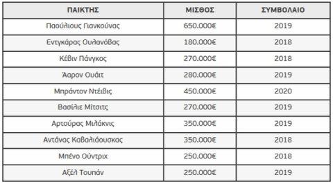 Με 3.500.000 ευρώ η Ζάλγκιρις στο Final Four