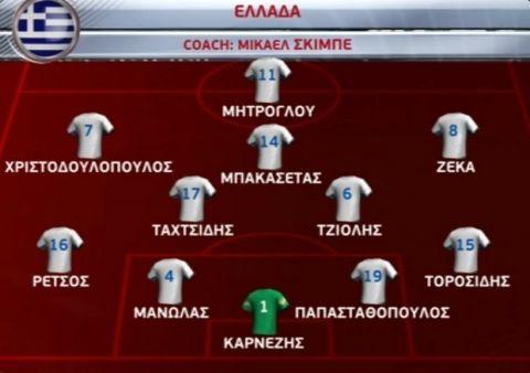 Αξιοπρεπές αντίο η Ελλάδα, 0-0 με την Κροατία