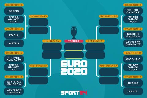 Τα ζευγάρια και οι διασταυρώσεις μέχρι τον τελικό του Euro 2020