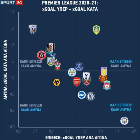 Η εικόνα των ομάδων της Premier League σε άμυνα κι επίθεση μετά από 24 αγωνιστικές