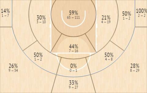 Το Shot Chart του Τζος Γκίντεϊ