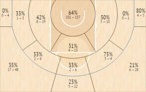 Το Shot Chart του Ντάριους Τόμπσον