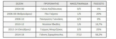 ΟΑΚΑ: 7/12 ο Σφαιρόπουλος, 4/33 οι προκάτοχοί του!