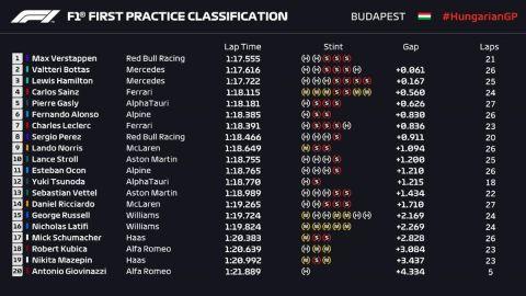 GP Ουγγαρίας, FP1: Οριακά ταχύτερος ο Φερστάπεν