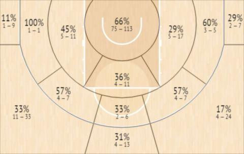 Το Shot Chart του Αϊζάια Κορντινιέ