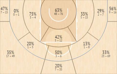 Το Shot Chart του Τρε Μπελ-Χέινς
