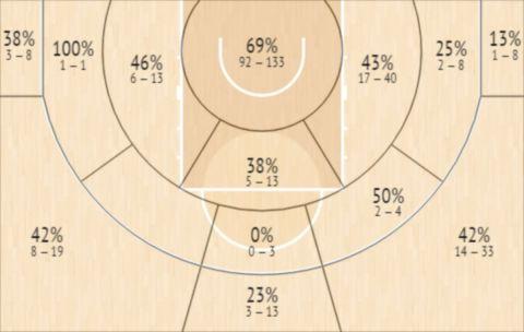 Το Shot Chart του Τζέισον Μπαρνέλ