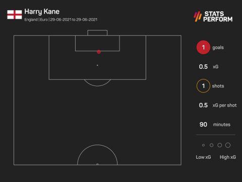 Η μία τελική του Κέιν που έφερε το 2-0 επί της Γερμανίας