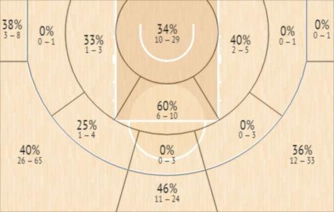 Το Shot Chart του Γκλεν Κόζι