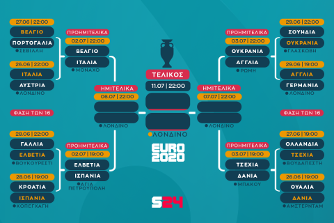 Euro 2020, Σουηδία - Ουκρανία 1-2 παρ.: Ουκρανική επέλαση με γκολ του Ντόβμπικ στο 121'