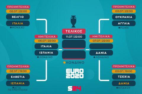 Εύκολα η Δανία, 2-1 την Τσεχία και πέρασε στα ημιτελικά! (+video)