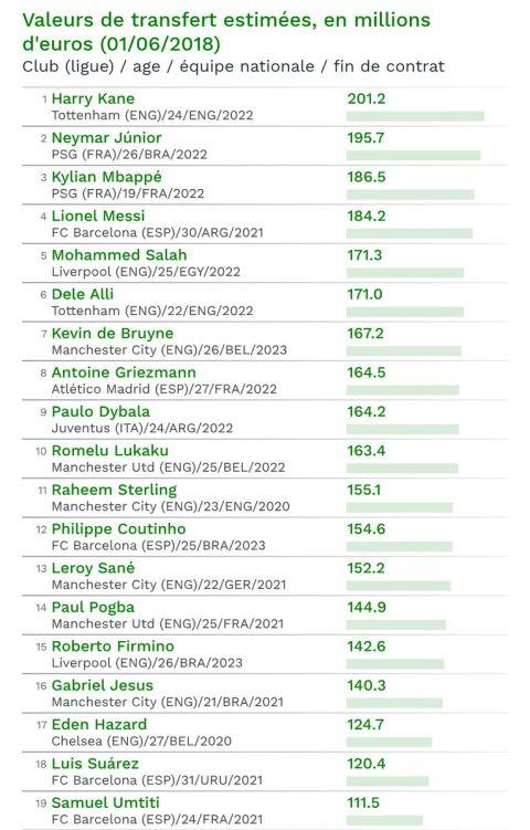 Χάρι Κέιν, ο ακριβότερος στον κόσμο