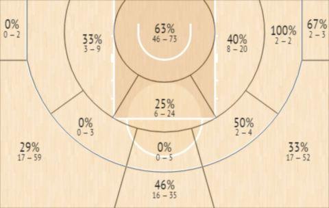 Το Shot Chart του Ντι'Άντζελο Χάρισον