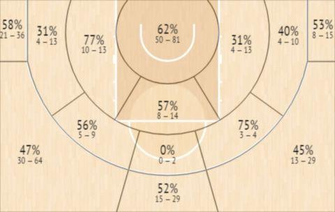 Το Shot Chart του Κιθ Χόρνσμπι