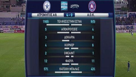 Στο... ρελαντί ο Ατρόμητος, 4-0 την Κέρκυρα