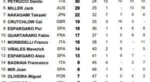 Moto GP: Νικητής στο Όστιν ο Ρινς!