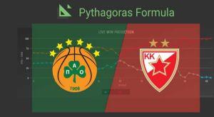 Live προγνώσεις νίκης στην Ευρωλίγκα από το Sport24.gr και την Pythagoras Formula!